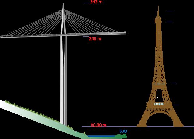 "Millau viadukt vs Ajfelov toranj | <em>Creative Commons - image by <a href=""https://en.wikipedia.org/wiki/File:Viaduc-Millau_Pile-P2_Eiffel.svg"" target=""_blank"">Roulex 45 / en.wikipedia.org</a></em>"
